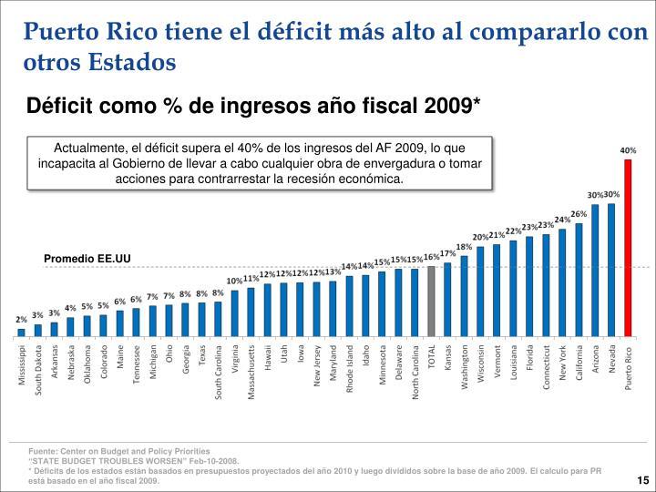 Puerto Rico tiene el déficit más alto al compararlo con otros Estados