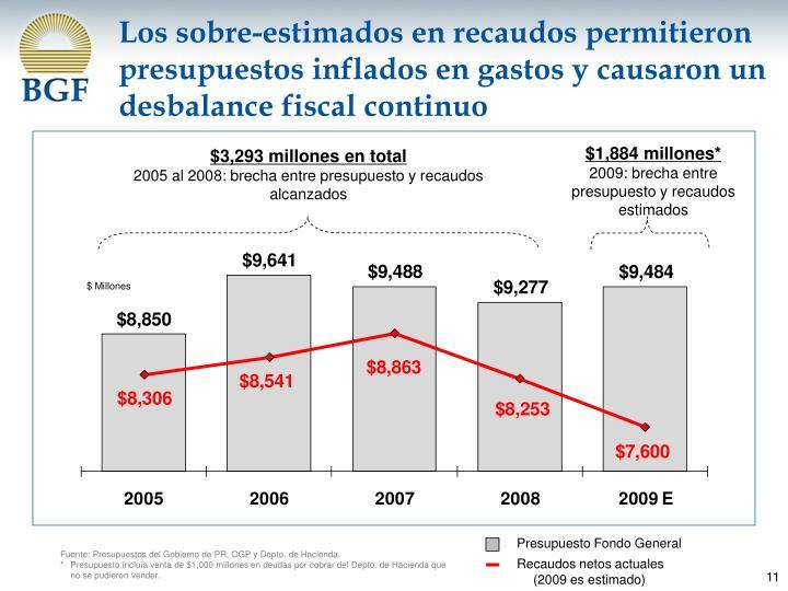 Los sobre-estimados en recaudos permitieron presupuestos inflados en gastos y causaron un desbalance fiscal continuo