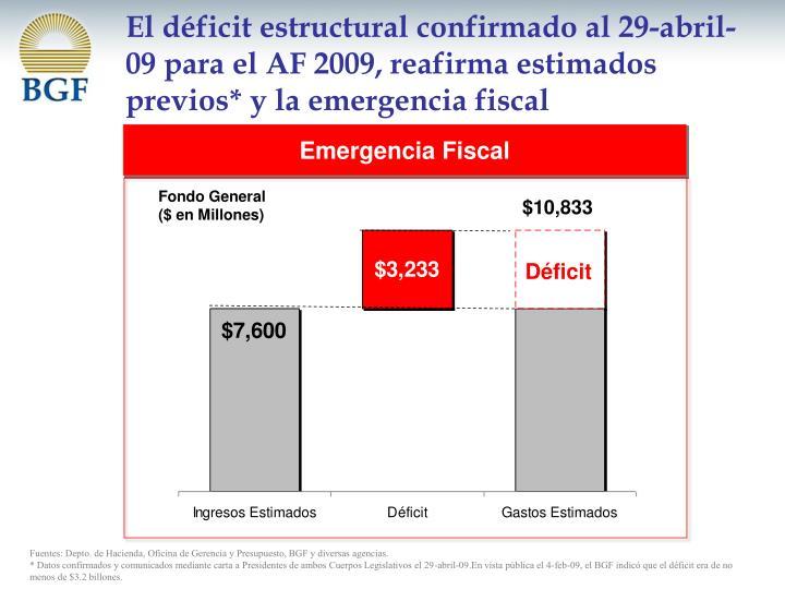 El déficit estructural confirmado al 29-abril-09 para el AF 2009, reafirma estimados previos* y la emergencia fiscal