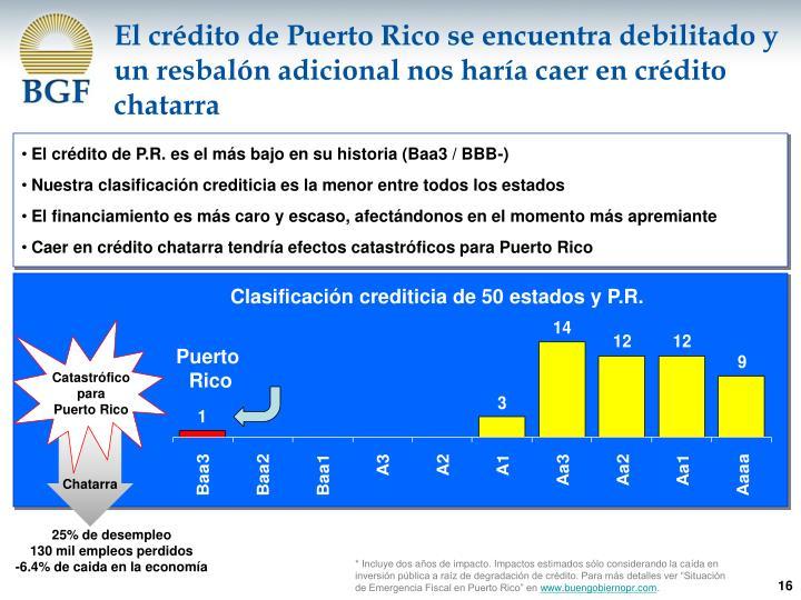 El crédito de Puerto Rico se encuentra debilitado y un resbalón adicional nos haría caer en crédito chatarra