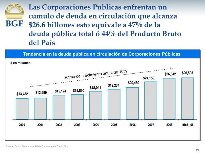 Las Corporaciones Publicas enfrentan un cumulo de deuda en circulación que alcanza $26.6 billones esto equivale a 47% de la deuda pública total ó 44% del Producto Bruto del País