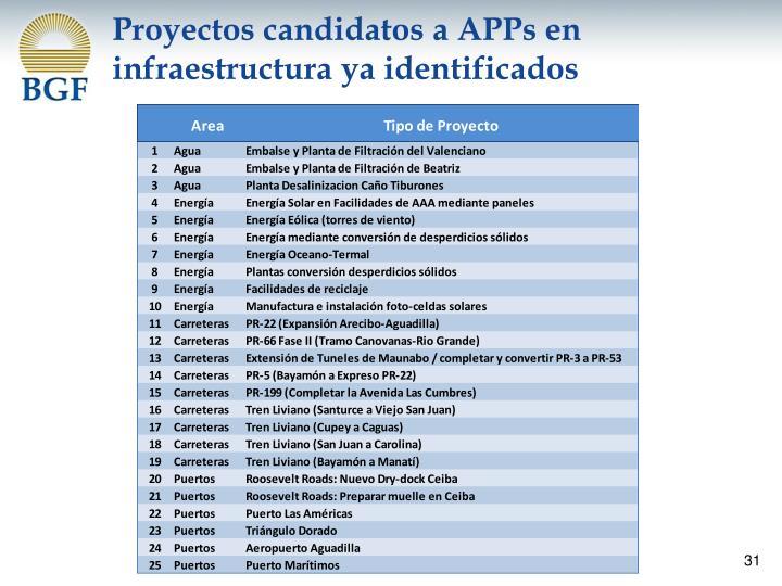 Proyectos candidatos a APPs en infraestructura ya identificados