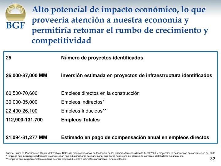 Alto potencial de impacto económico, lo que proveería atención a nuestra economía y permitiría retomar el rumbo de crecimiento y competitividad