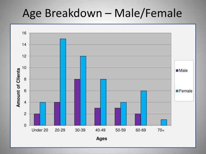 Age Breakdown – Male/Female