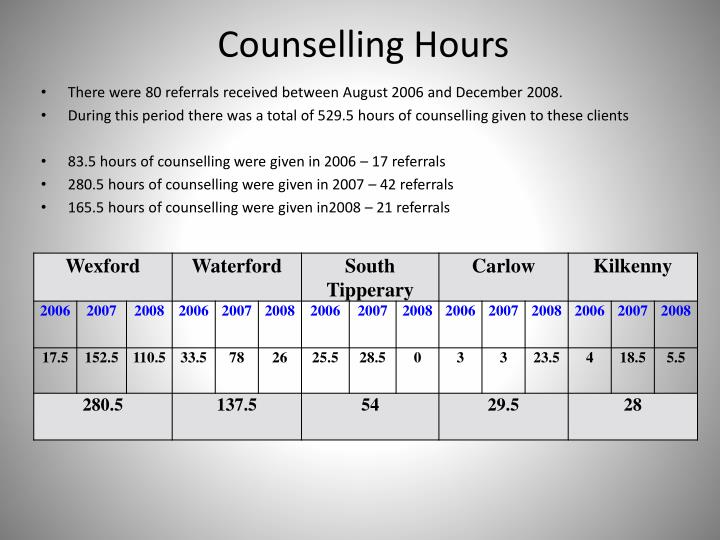 Counselling Hours