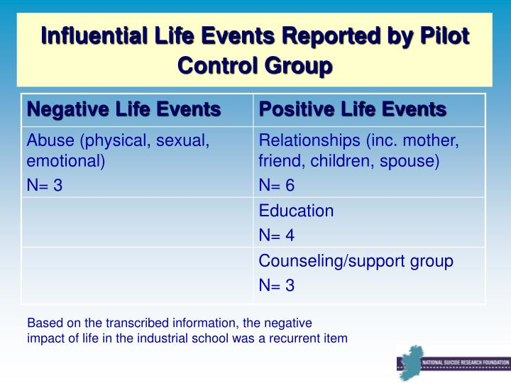 Influential Life Events Reported by Pilot Control Group