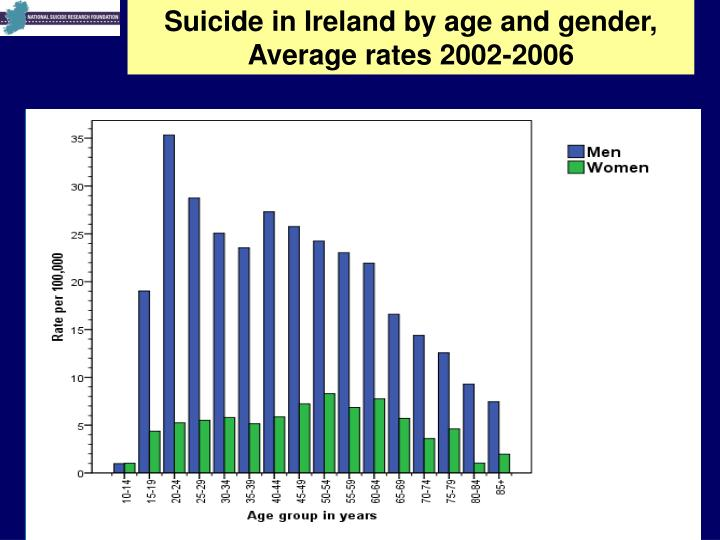 Suicide in Ireland by age and gender, Average rates 2002-2006
