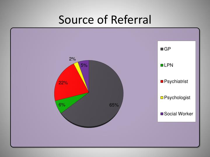 Source of Referral