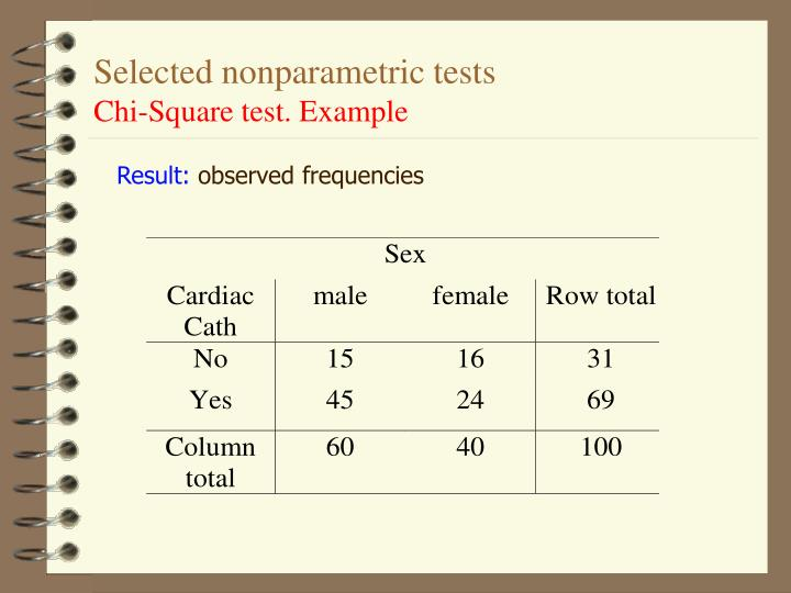 Selected nonparametric tests