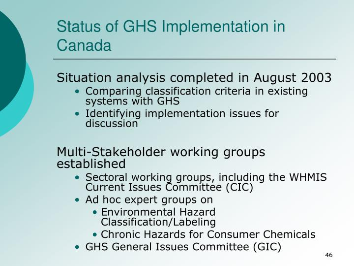 Status of GHS Implementation in Canada
