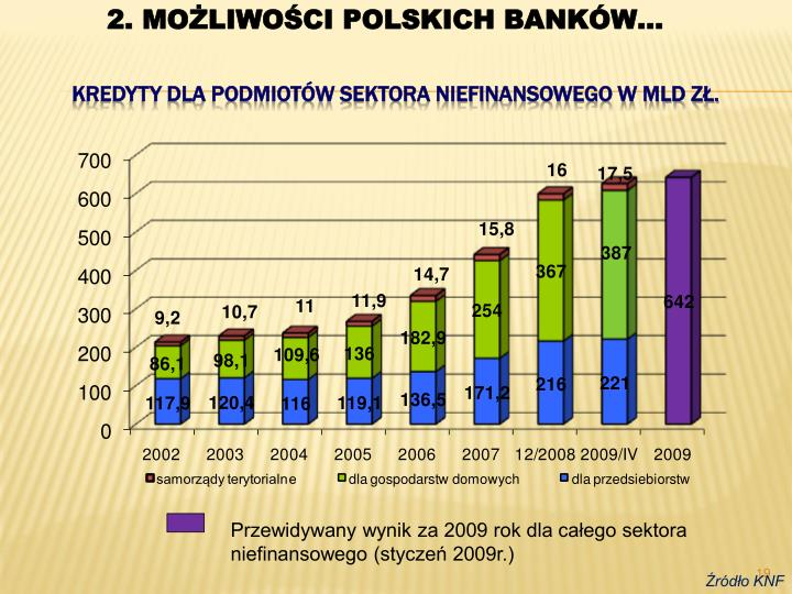 2. MOŻLIWOŚCI POLSKICH BANKÓW…