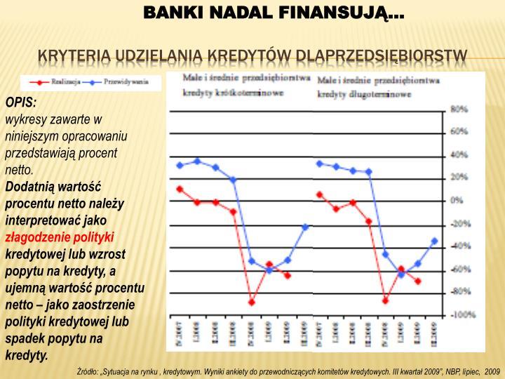 BANKI NADAL FINANSUJĄ…