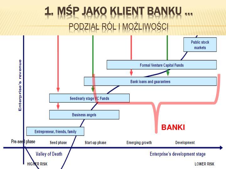 M p jako klient banku