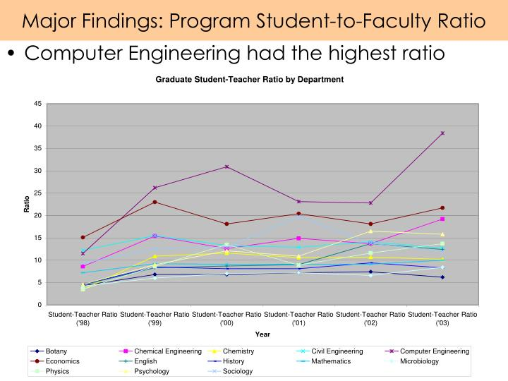 Major Findings: Program Student-to-Faculty Ratio