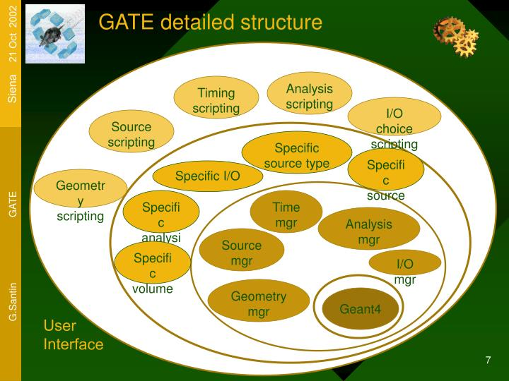 GATE detailed structure