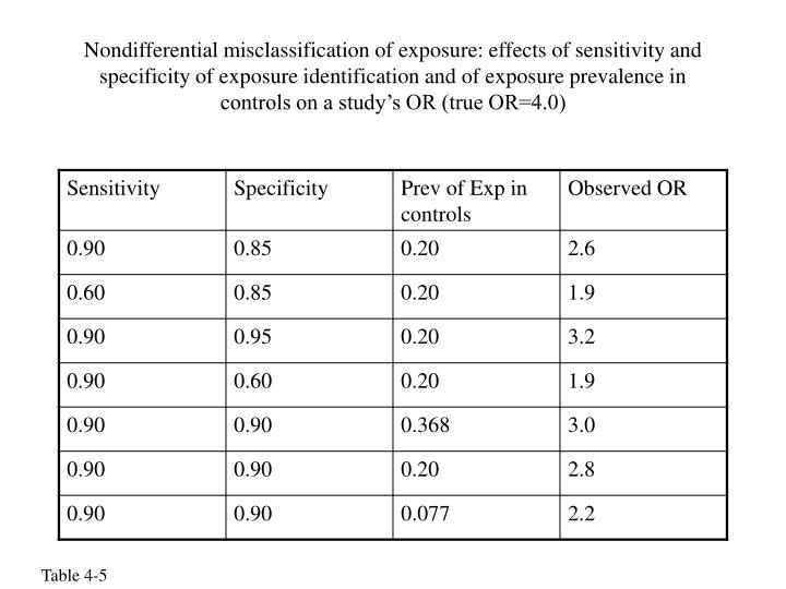 Nondifferential misclassification of exposure: effects of sensitivity and specificity of exposure identification and of exposure prevalence in controls on a study's OR (true OR=4.0)