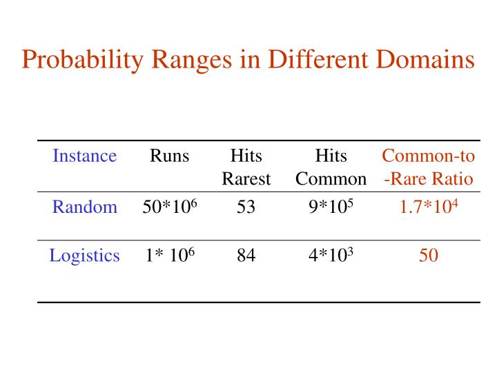 Probability Ranges in Different Domains