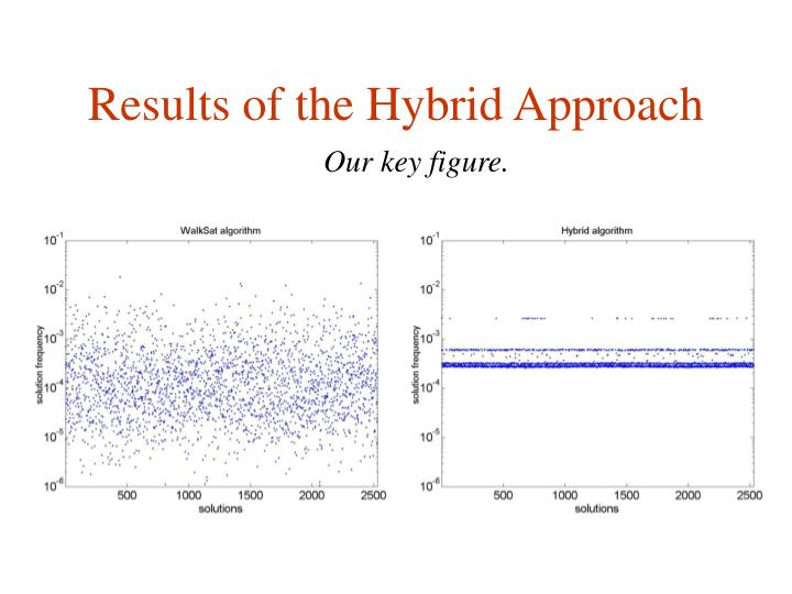 Results of the Hybrid Approach