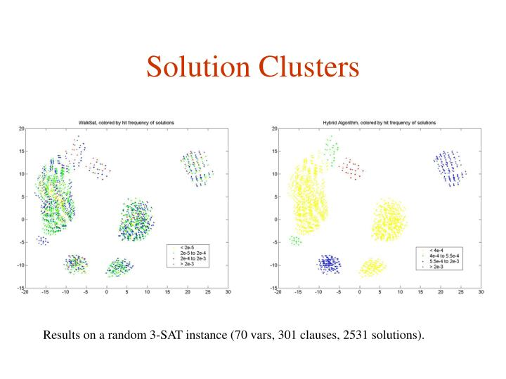 Solution Clusters