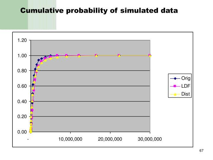 Cumulative probability of simulated data