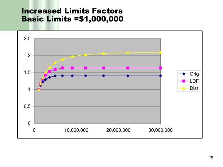 Increased Limits Factors