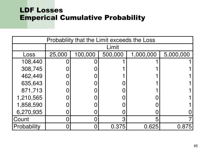LDF Losses