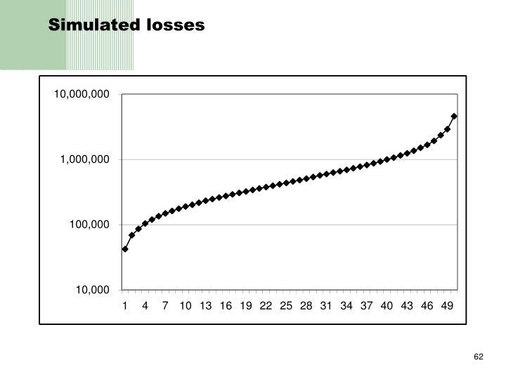 Simulated losses