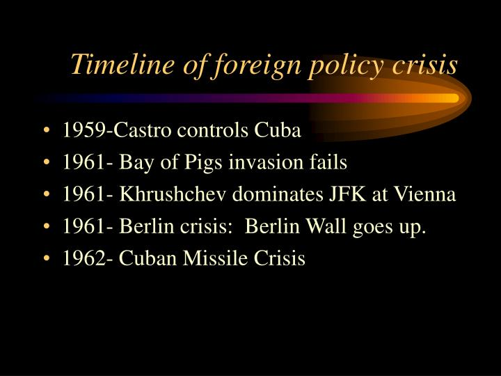 Timeline of foreign policy crisis