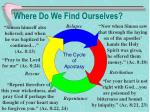 where do we find ourselves