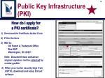 public key infrastructure pki1