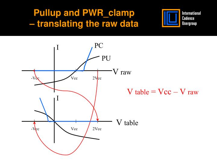 Pullup and PWR_clamp