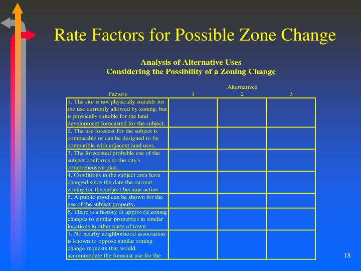 Rate Factors for Possible Zone Change