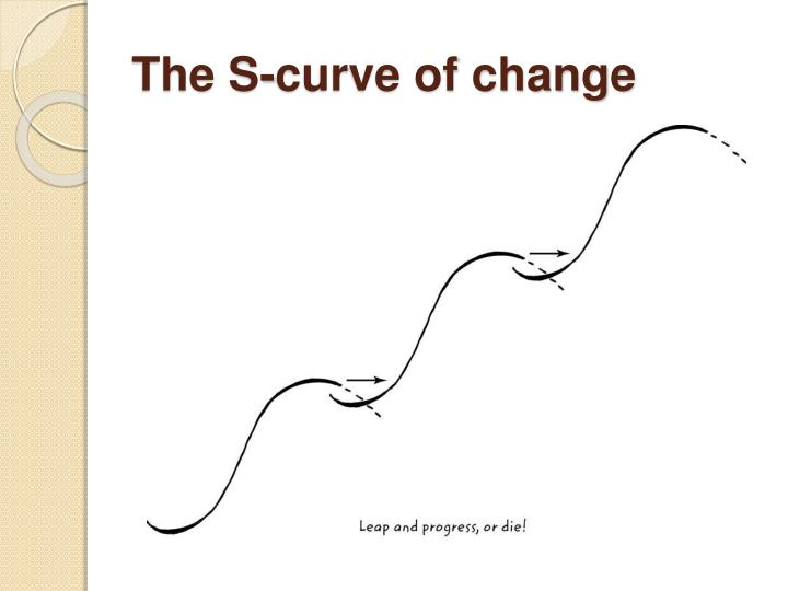 The S-curve of change