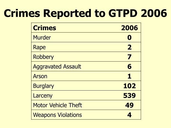 Crimes Reported to GTPD 2006