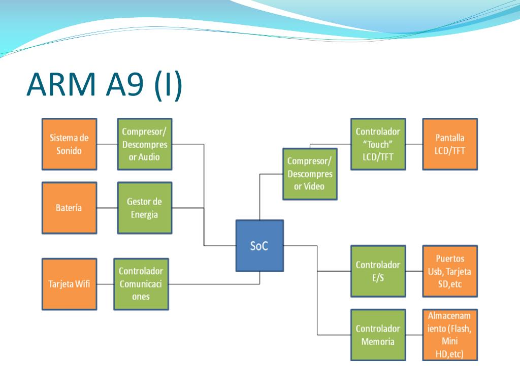 ARM A9 (I)