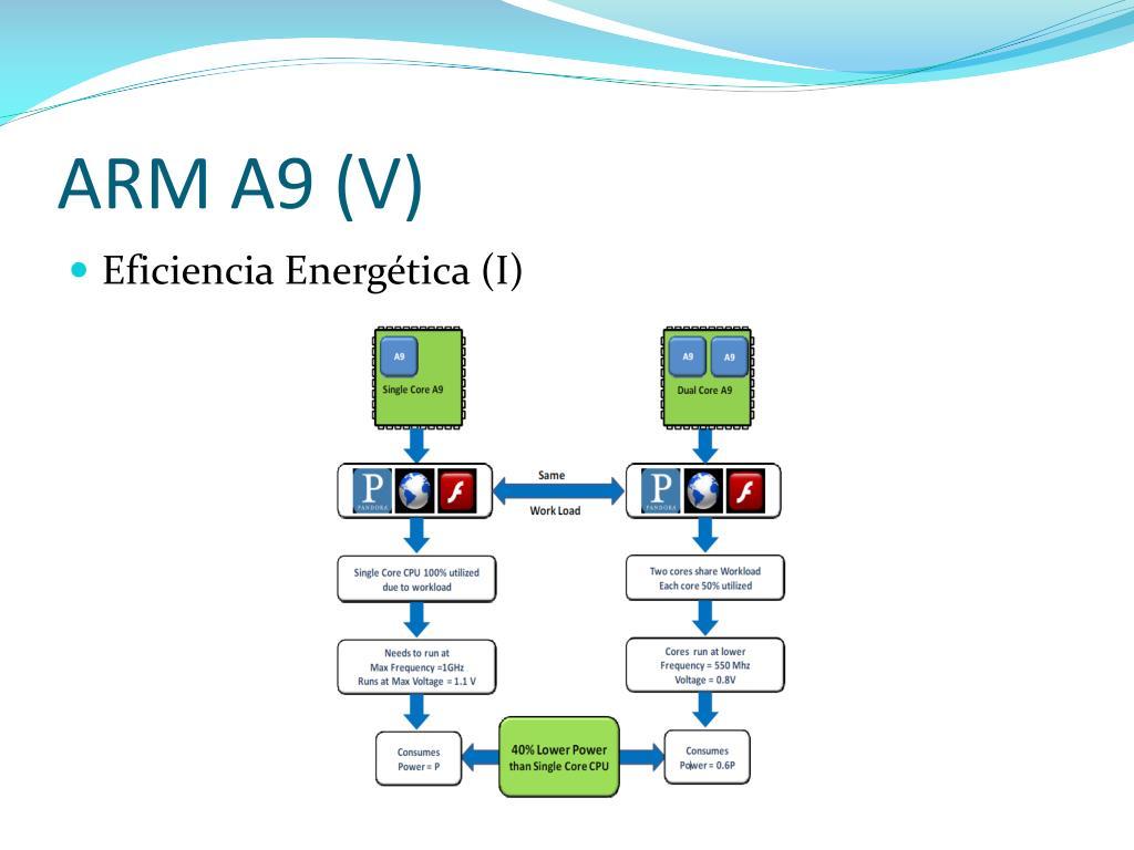 ARM A9 (V)