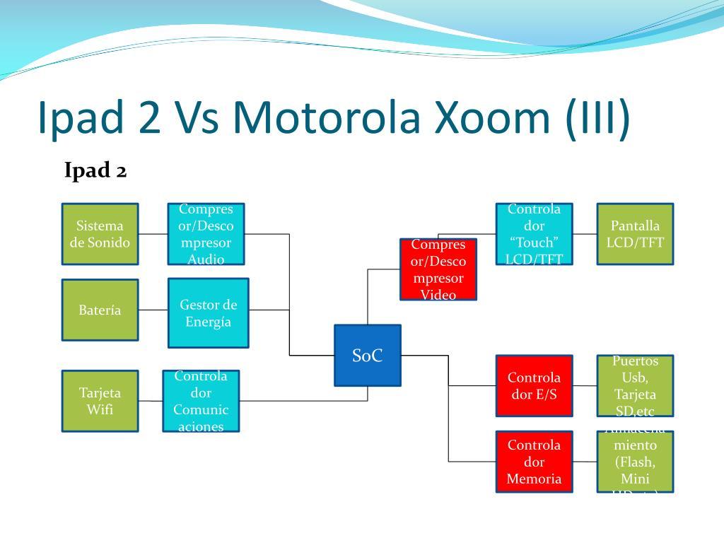 Ipad 2 Vs Motorola Xoom (III)