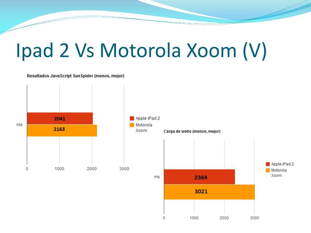 Ipad 2 Vs Motorola Xoom (V)