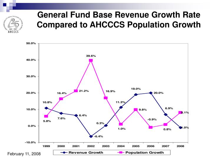 General Fund Base Revenue Growth Rate Compared to AHCCCS Population Growth