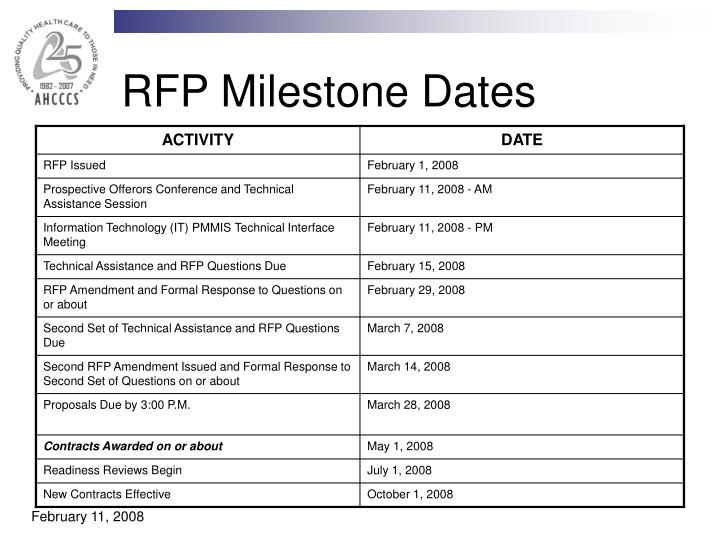 RFP Milestone Dates