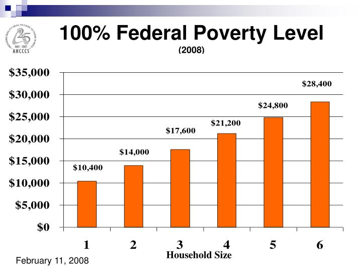 100% Federal Poverty Level