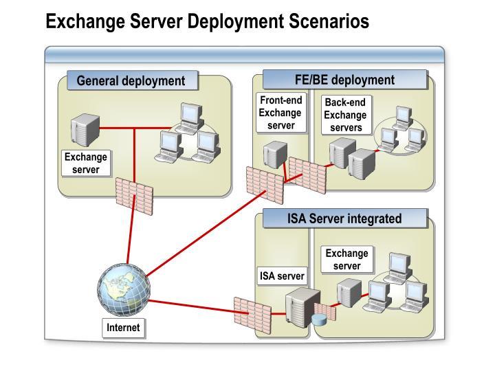Exchange Server Deployment Scenarios