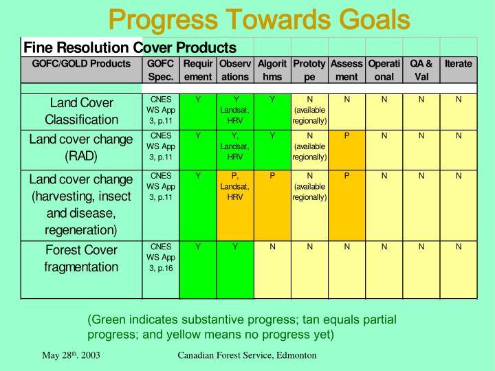 Progress Towards Goals