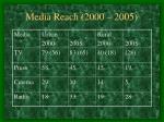 media reach 2000 2005