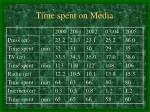 time spent on media