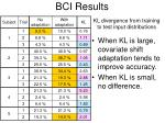 bci results
