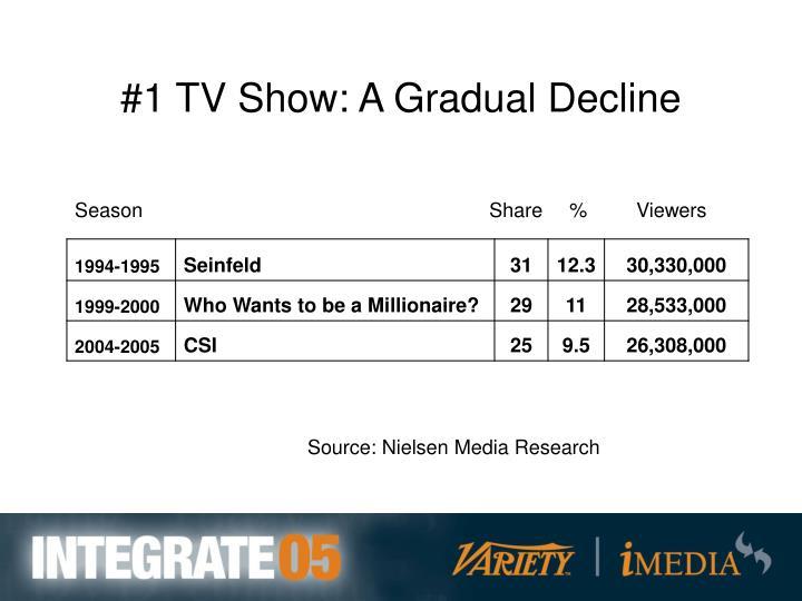 #1 TV Show: A Gradual Decline