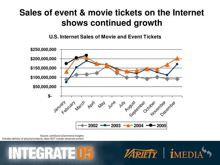 Sales of event & movie tickets on the Internet shows continued growth