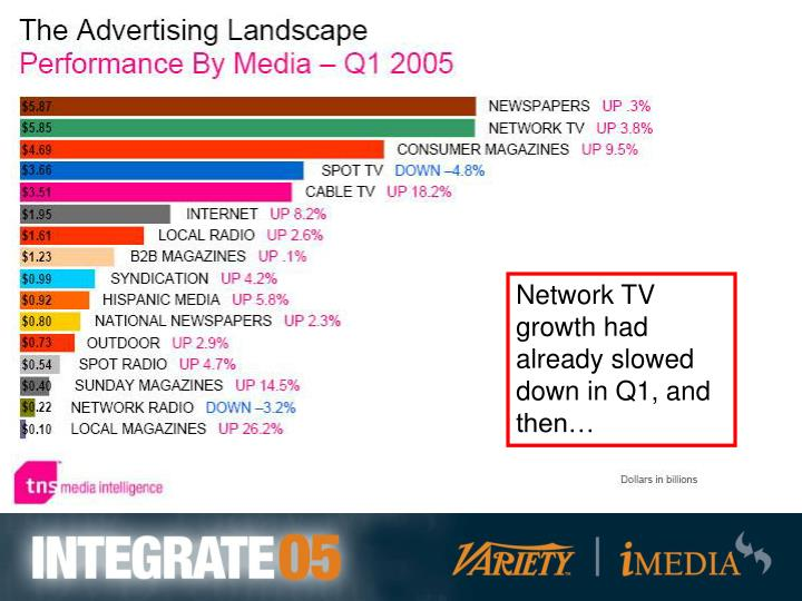 Network TV growth had already slowed down in Q1, and then…