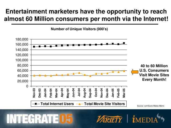 Entertainment marketers have the opportunity to reach almost 60 Million consumers per month via the Internet!